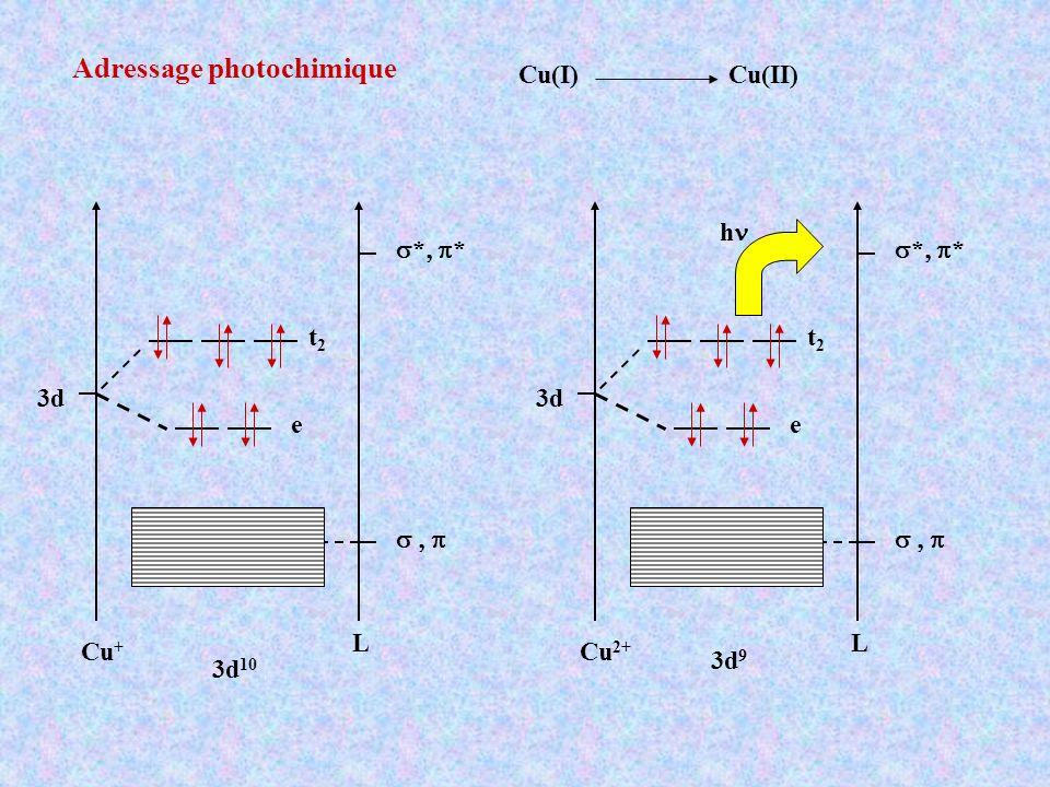 Cu(I) Cu(II) Adressage photochimique 3d * L Cu + e t2t2 3d 10 3d * L Cu 2+ e t2t2 h 3d 9