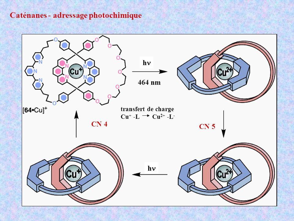 Caténanes - adressage photochimique CN 4 CN 5 h h 464 nm transfert de charge Cu + -L Cu 2+ -L -