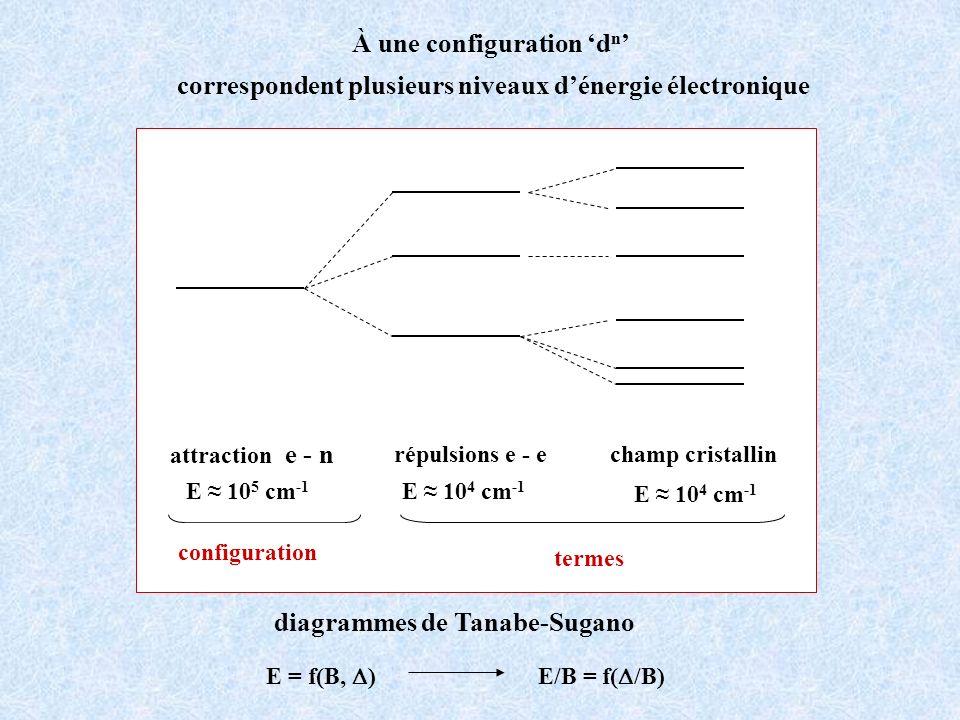 À une configuration d n correspondent plusieurs niveaux dénergie électronique répulsions e - echamp cristallin termes E 10 4 cm -1 attraction e - n co