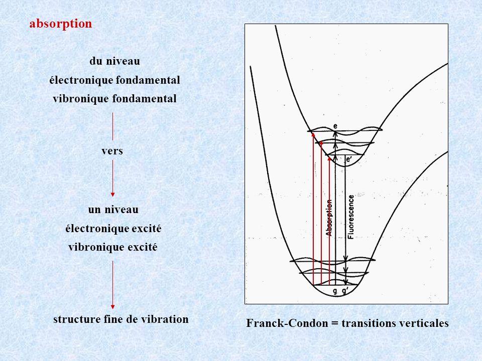 absorption du niveau électronique fondamental vibronique fondamental un niveau électronique excité vibronique excité structure fine de vibration vers