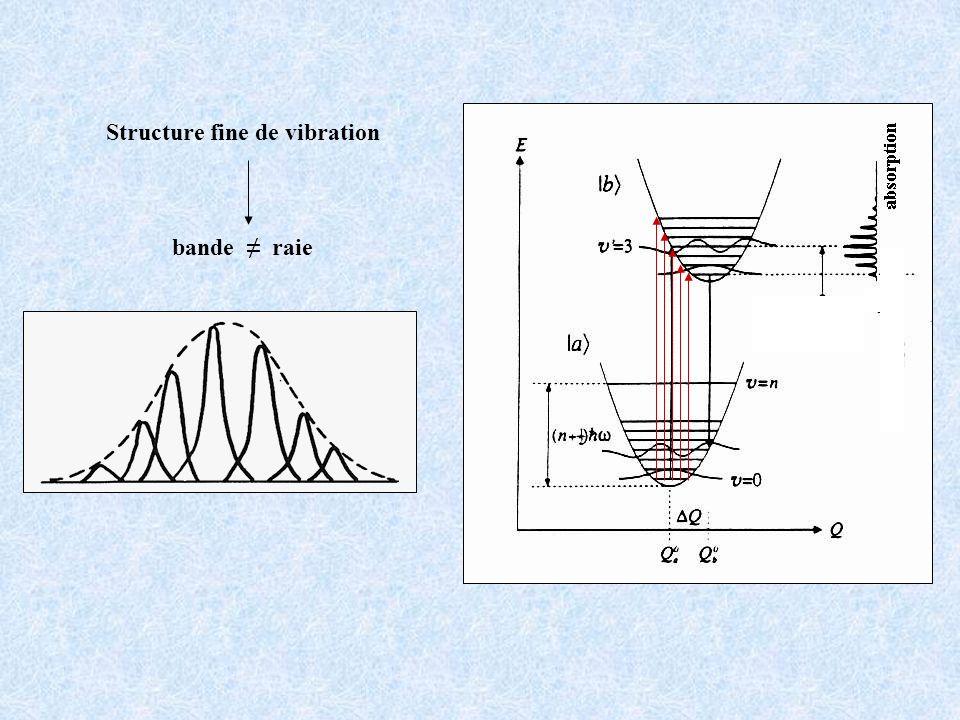 Structure fine de vibration bande raie