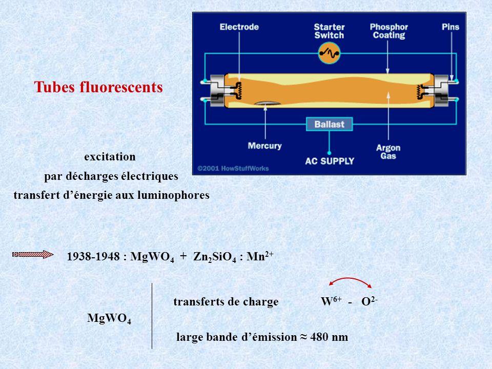 Tubes fluorescents excitation par décharges électriques transfert dénergie aux luminophores 1938-1948 : MgWO 4 + Zn 2 SiO 4 : Mn 2+ MgWO 4 transferts