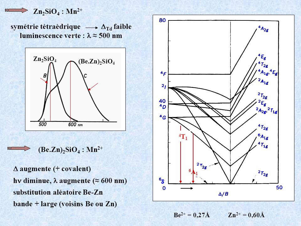 Zn 2 SiO 4 : Mn 2+ symétrie tétraèdrique Td faible luminescence verte : 500 nm Zn 2 SiO 4 (Be.Zn) 2 SiO 4 4T14T1 6A16A1 (Be.Zn) 2 SiO 4 : Mn 2+ augmen