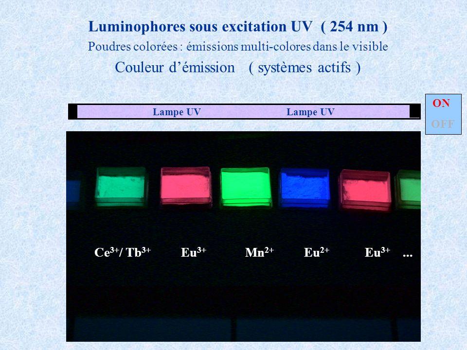 émission stimuléeémission spontanée luminescence matériaux laserpigments luminescents ions de transition d n et ions de terres rares f n