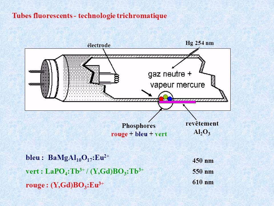 électrode revêtement Al 2 O 3 Phosphores rouge + bleu + vert Tubes fluorescents - technologie trichromatique bleu : BaMgAl 10 O 17 :Eu 2+ vert : LaPO