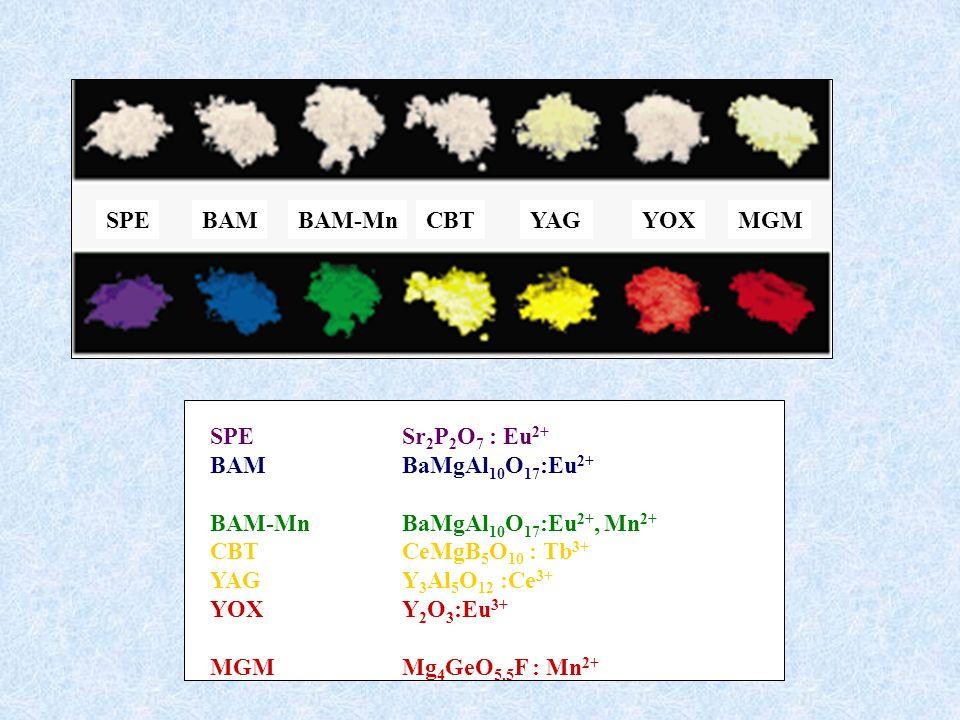 SPEBAMBAM-MnCBTYAGYOXMGM SPE Sr 2 P 2 O 7 : Eu 2+ BAMBaMgAl 10 O 17 :Eu 2+ BAM-MnBaMgAl 10 O 17 :Eu 2+, Mn 2+ CBTCeMgB 5 O 10 : Tb 3+ YAG Y 3 Al 5 O 1