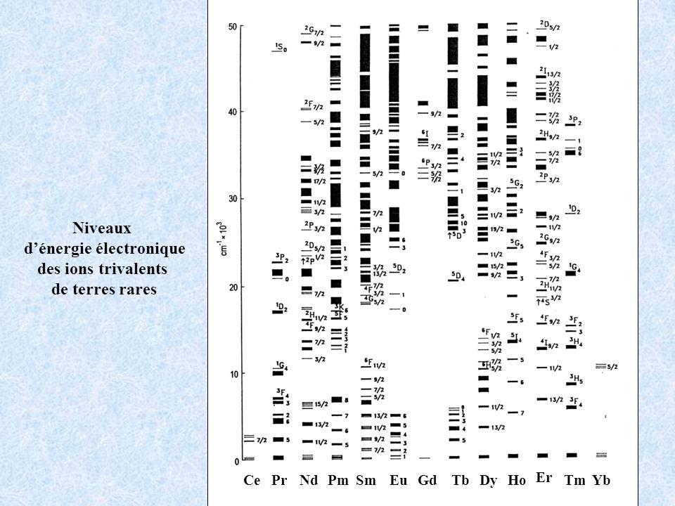 CePrNdPmSmEuGdTbDyHo Er TmYb Niveaux dénergie électronique des ions trivalents de terres rares
