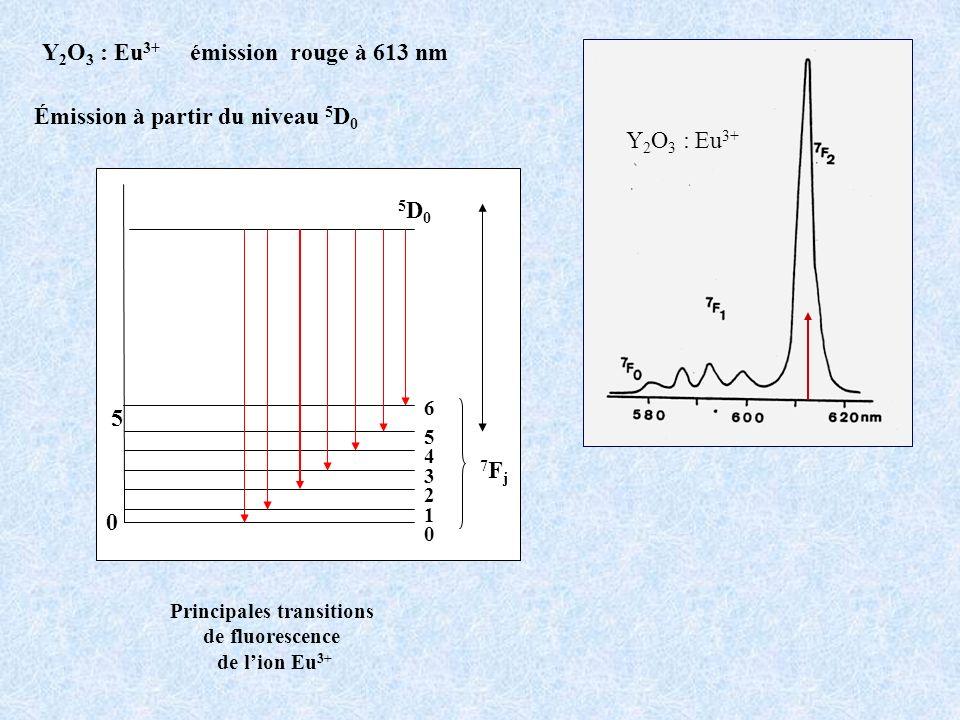 Principales transitions de fluorescence de lion Eu 3+ Y 2 O 3 : Eu 3+ émission rouge à 613 nm Émission à partir du niveau 5 D 0 0 5 5D05D0 7Fj7Fj 4 3