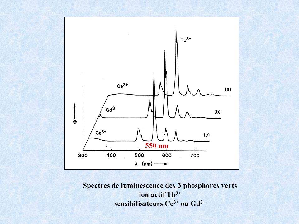 Spectres de luminescence des 3 phosphores verts ion actif Tb 3+ sensibilisateurs Ce 3+ ou Gd 3+ 550 nm