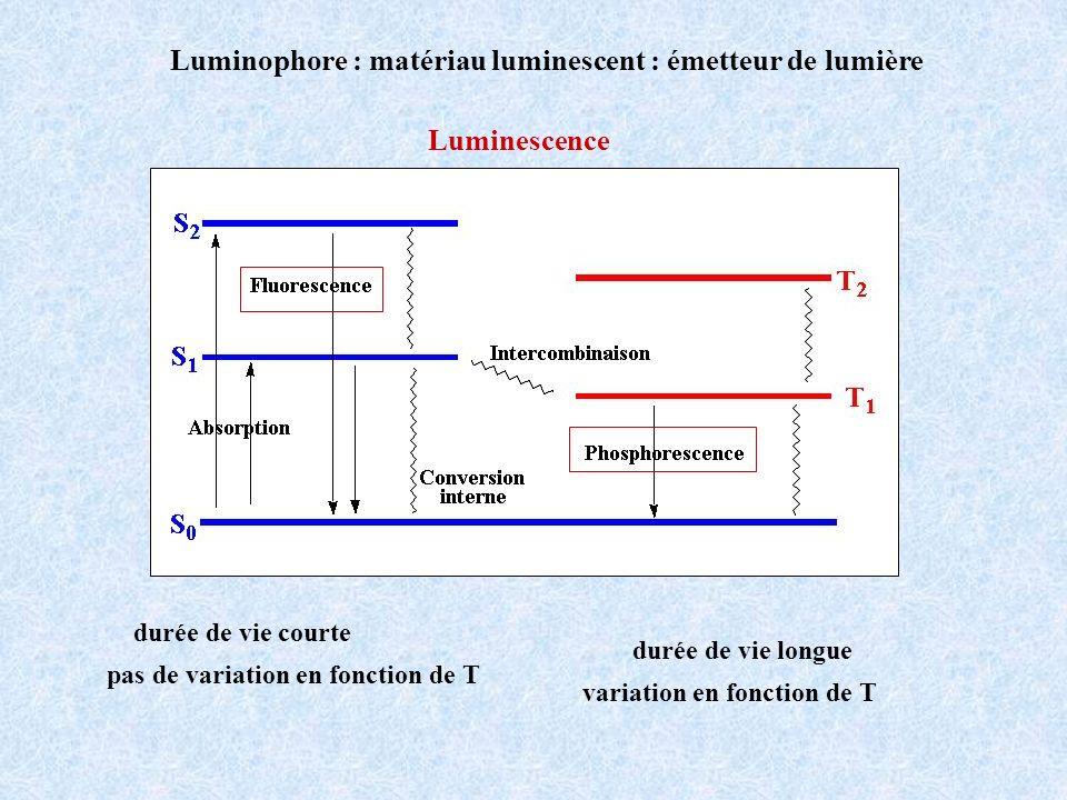 Courbe de Morse - oscillateur harmonique E 0 = 1/2 h r 0 ± r