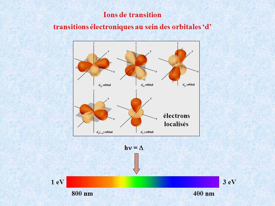 Ca 5 (PO 4 ) 3 F : Sb 3+, Mn 2+ Fluorophosphate de calcium (1942) Tubes fluorescents Sb 3+ Mn 2+ Spectre démission A + B Hg émet dans lUV à 254 nmexcitation de Sb 3+ relaxation radiative de Sb 3+ luminescence bleue ( 480 nm) Sb 3+ = 5s 2 5p 0 transition électronique 5s 5p transfert dénergie à Mn 2+ luminescence orange ( 600 nm) transition électronique 4 T 1 6 A 1 La lumière blanche est obtenue en jouant sur les proportions de Sb 3+ et Mn 2+