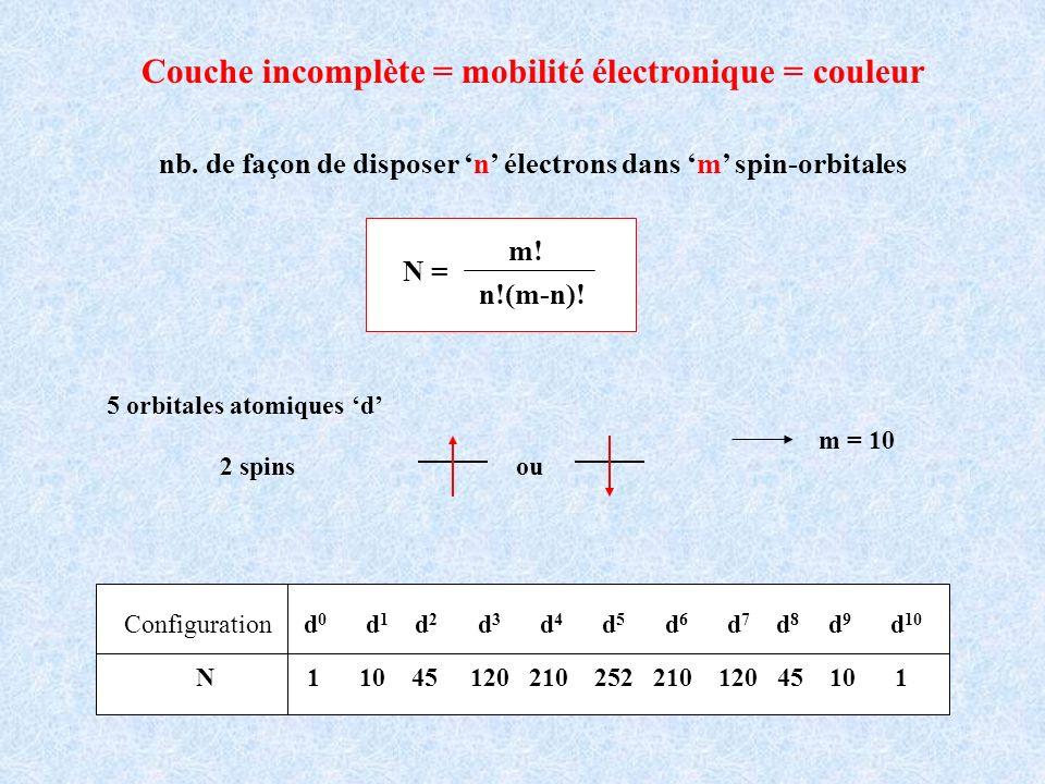 Couche incomplète = mobilité électronique = couleur nb. de façon de disposer n électrons dans m spin-orbitales N = m! n!(m-n)! Configuration d 0 d 1 d
