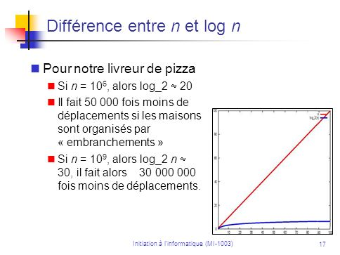 Initiation à linformatique (MI-1003) 17 Différence entre n et log n Pour notre livreur de pizza Si n = 10 6, alors log_2 20 Il fait 50 000 fois moins