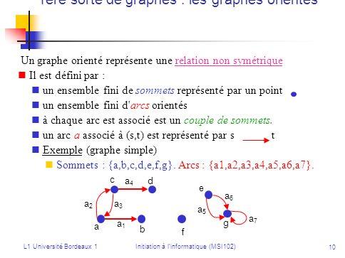 L1 Université Bordeaux 1Initiation à linformatique (MSI102) 10 1ère sorte de graphes : les graphes orientés Un graphe orienté représente une relation