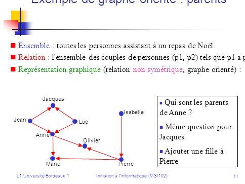 L1 Université Bordeaux 1Initiation à linformatique (MSI102) 11 Exemple de graphe orienté : parents Ensemble : toutes les personnes assistant à un repa