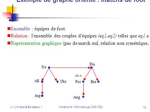 L1 Université Bordeaux 1Initiation à linformatique (MSI102) 12 Exemple de graphe orienté : matchs de foot Ensemble : équipes de foot. Relation : l'ens