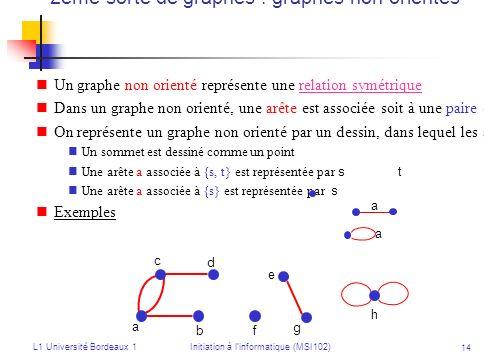 L1 Université Bordeaux 1Initiation à linformatique (MSI102) 14 Un graphe non orienté représente une relation symétrique Dans un graphe non orienté, un