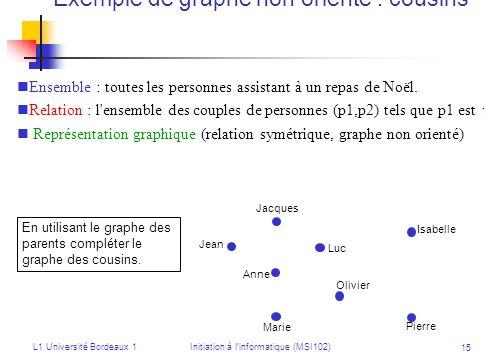 L1 Université Bordeaux 1Initiation à linformatique (MSI102) 15 Exemple de graphe non orienté : cousins Ensemble : toutes les personnes assistant à un