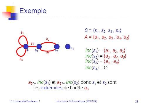 L1 Université Bordeaux 1Initiation à linformatique (MSI102) 29 Exemple inc(s 1 ) = {a 1, a 2, a 3 } inc(s 2 ) = {a 3, a 4, a 5 } inc(s 3 ) = {a 4, a 5