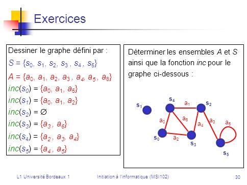 L1 Université Bordeaux 1Initiation à linformatique (MSI102) 30 Exercices Dessiner le graphe défini par : S = {s 0, s 1, s 2, s 3, s 4, s 5 } A = {a 0,