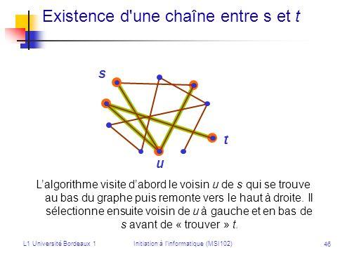 L1 Université Bordeaux 1Initiation à linformatique (MSI102) 46 Existence d'une chaîne entre s et t s t u Lalgorithme visite dabord le voisin u de s qu