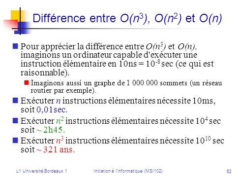 L1 Université Bordeaux 1Initiation à linformatique (MSI102) 52 Différence entre O(n 3 ), O(n 2 ) et O(n) Pour apprécier la différence entre O(n 3 ) et