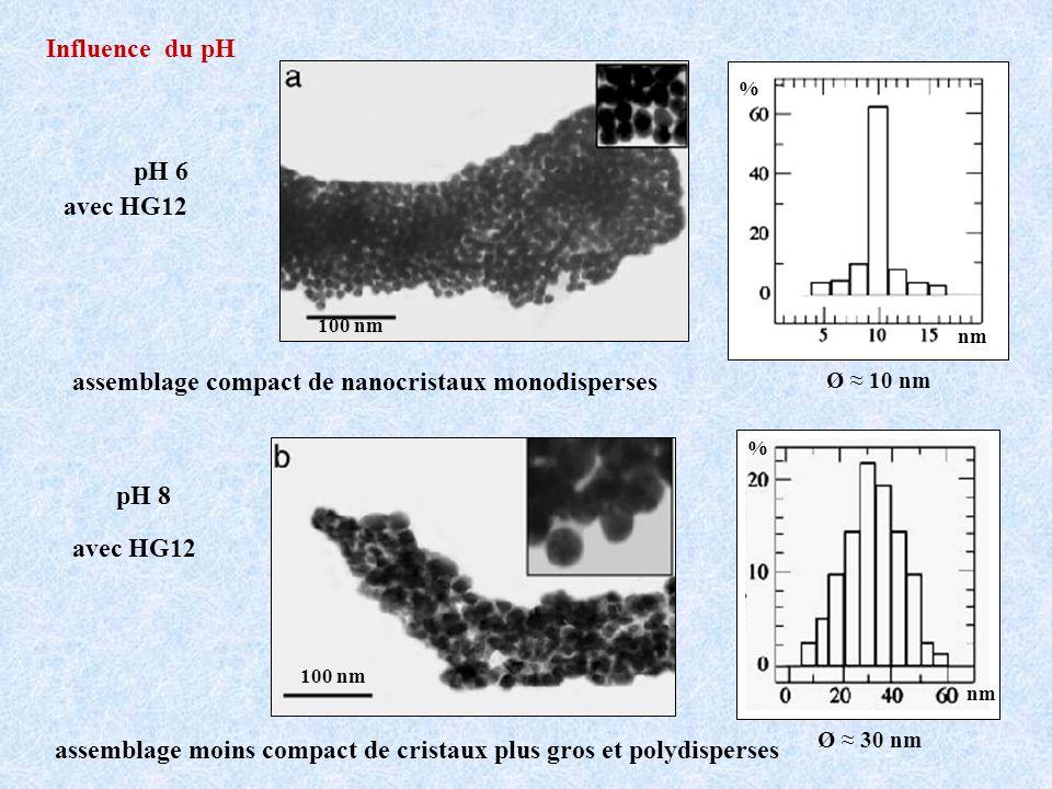 pH 6 avec HG12 assemblage compact de nanocristaux monodisperses Ø 10 nm nm % 100 nm pH 8 avec HG12 nm % 100 nm Ø 30 nm assemblage moins compact de cristaux plus gros et polydisperses Influence du pH