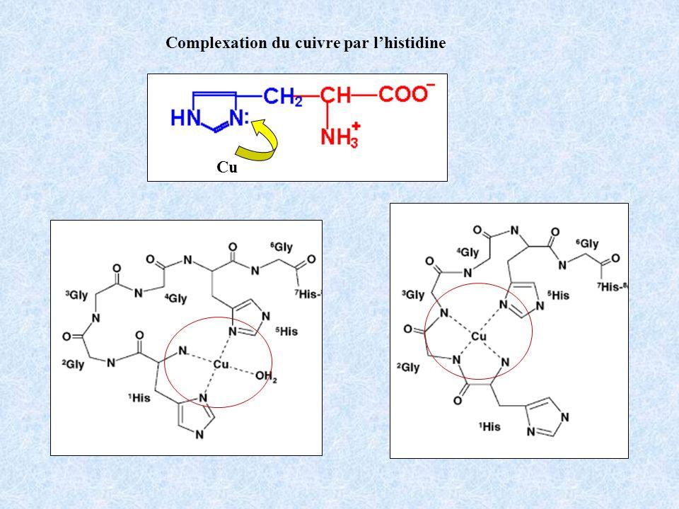 greffage des peptides via liaisons hydrogène fixation des ions Cu 2+ réduction pH 6 100 nm avec HG12 sans peptide pH 6 100 nm 10