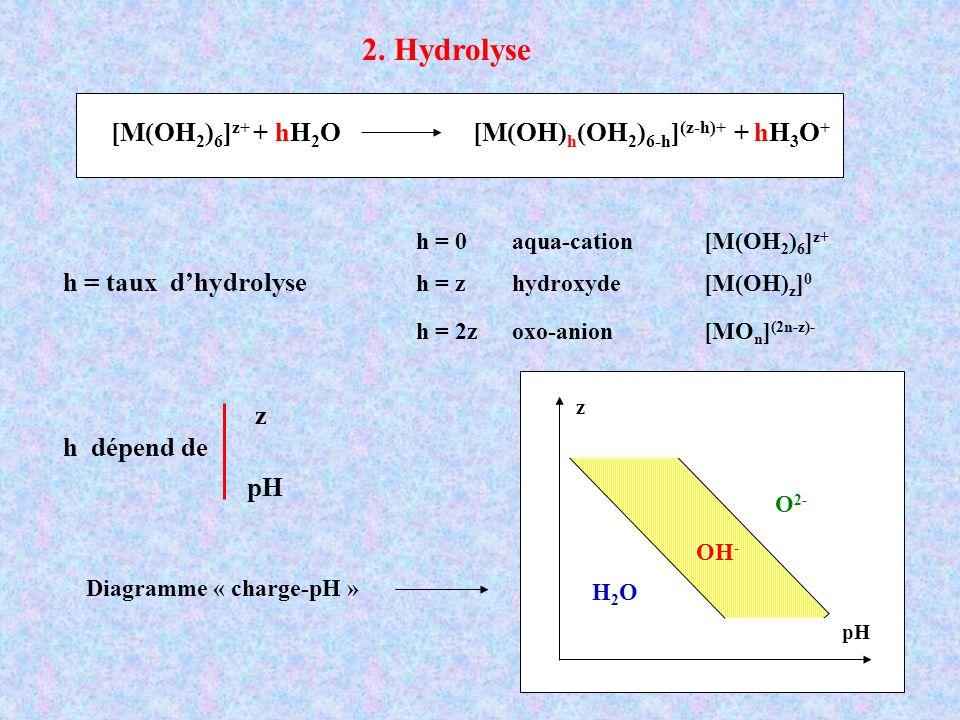 2. Hydrolyse h = taux dhydrolyse h = 0 aqua-cation [M(OH 2 ) 6 ] z+ h = z hydroxyde[M(OH) z ] 0 h = 2zoxo-anion[MO n ] (2n-z)- [M(OH 2 ) 6 ] z+ + hH 2