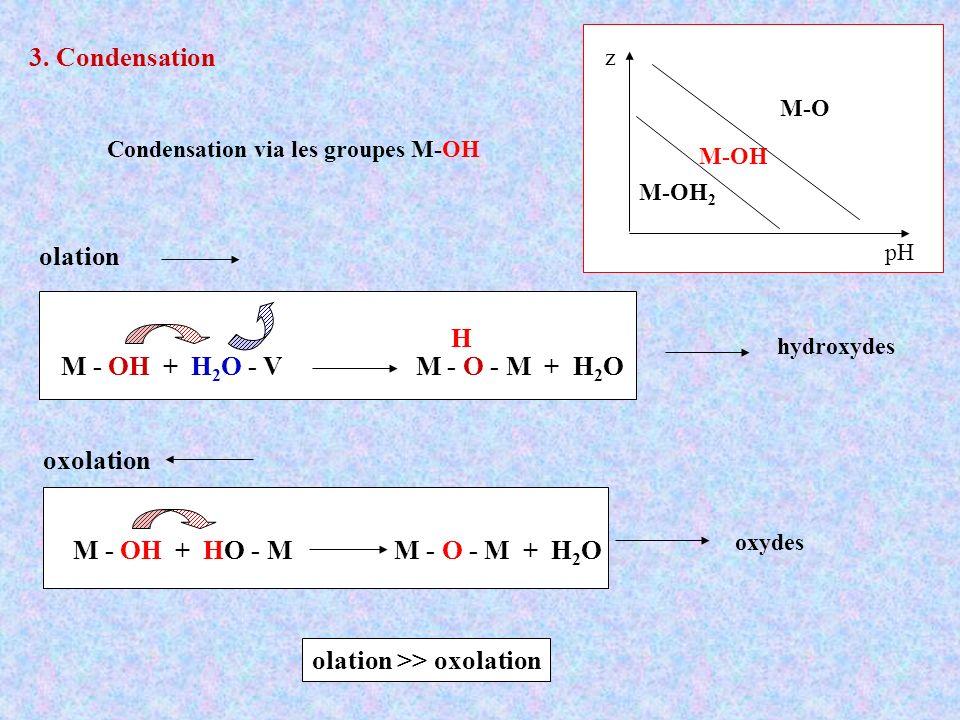 3. Condensation pH z M-OH 2 M-OH M-O Condensation via les groupes M-OH olation oxolation olation >> oxolation M - OH + H 2 O - V M - O - M + H 2 O H h