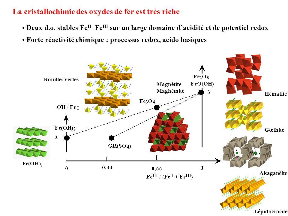 Hématite Gœthite Lépidocrocite Akaganéite Magnétite Maghémite Rouilles vertes Fe(OH) 2 La cristallochimie des oxydes de fer est très riche Deux d.o. s