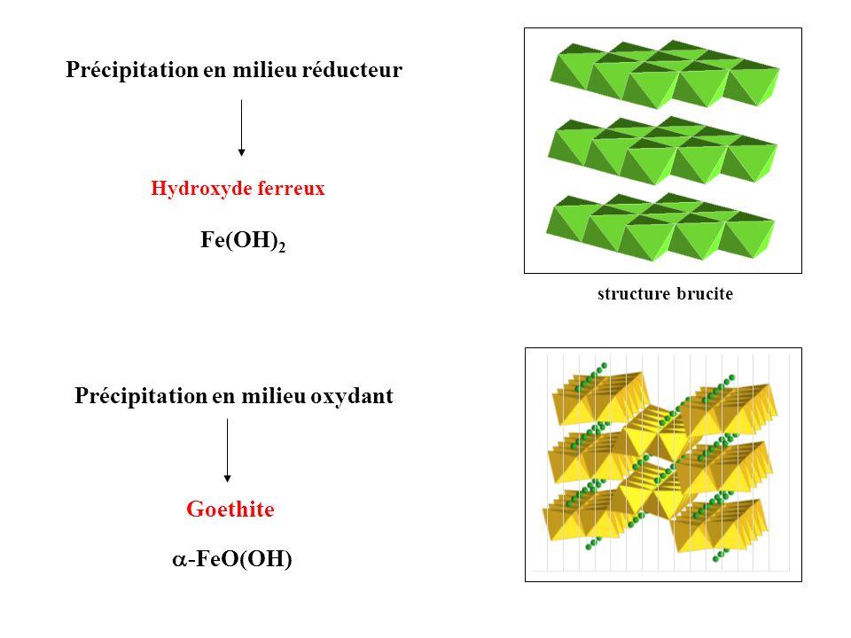 Fe(OH) 2 Précipitation en milieu réducteur Hydroxyde ferreux Précipitation en milieu oxydant Goethite -FeO(OH) structure brucite