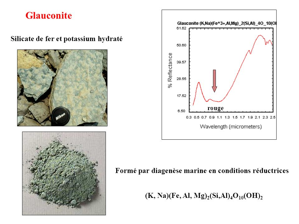 Glauconite Silicate de fer et potassium hydraté Formé par diagenèse marine en conditions réductrices (K, Na)(Fe, Al, Mg) 2 (Si,Al) 4 O 10 (OH) 2 rouge