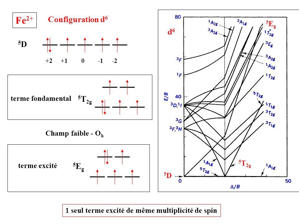 Champ faible - O h 5D5D +2 +1 0 -1 -2 5 T 2g terme fondamental 5Eg5Eg terme excité 5D5D 5Eg5Eg 5 T 2g 1 seul terme excité de même multiplicité de spin