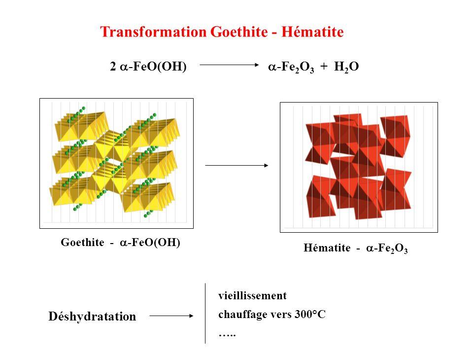 2 -FeO(OH) -Fe 2 O 3 + H 2 O Transformation Goethite - Hématite Hématite - -Fe 2 O 3 Goethite - -FeO(OH) vieillissement chauffage vers 300°C ….. Déshy