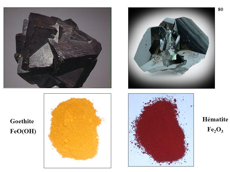 Goethite FeO(OH) Hématite Fe 2 O 3 80