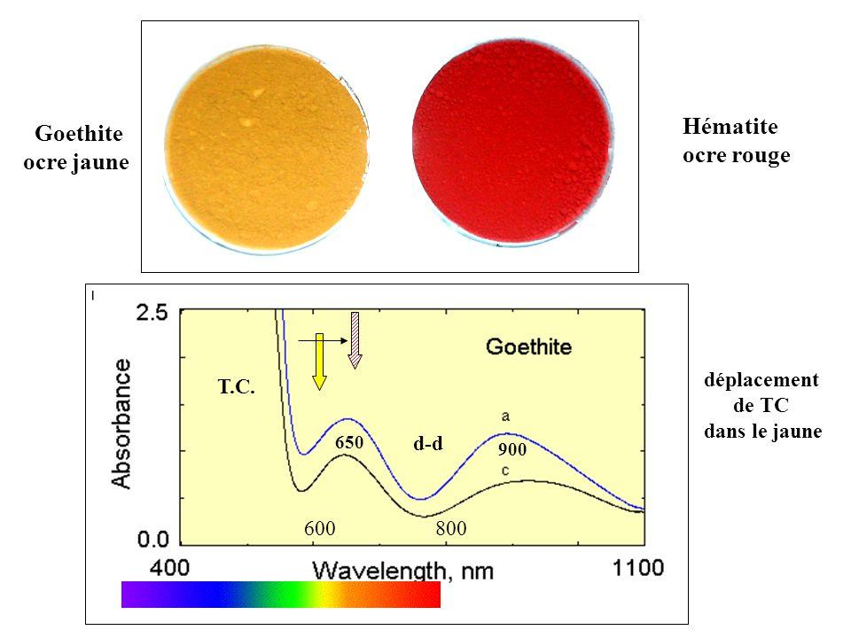 Goethite ocre jaune Hématite ocre rouge déplacement de TC dans le jaune 900 650 T.C. d-d 600800
