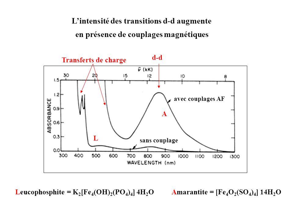 Lintensité des transitions d-d augmente en présence de couplages magnétiques Amarantite = [Fe 4 O 2 (SO 4 ) 4 ] 14H 2 OLeucophosphite = K 2 [Fe 4 (OH)
