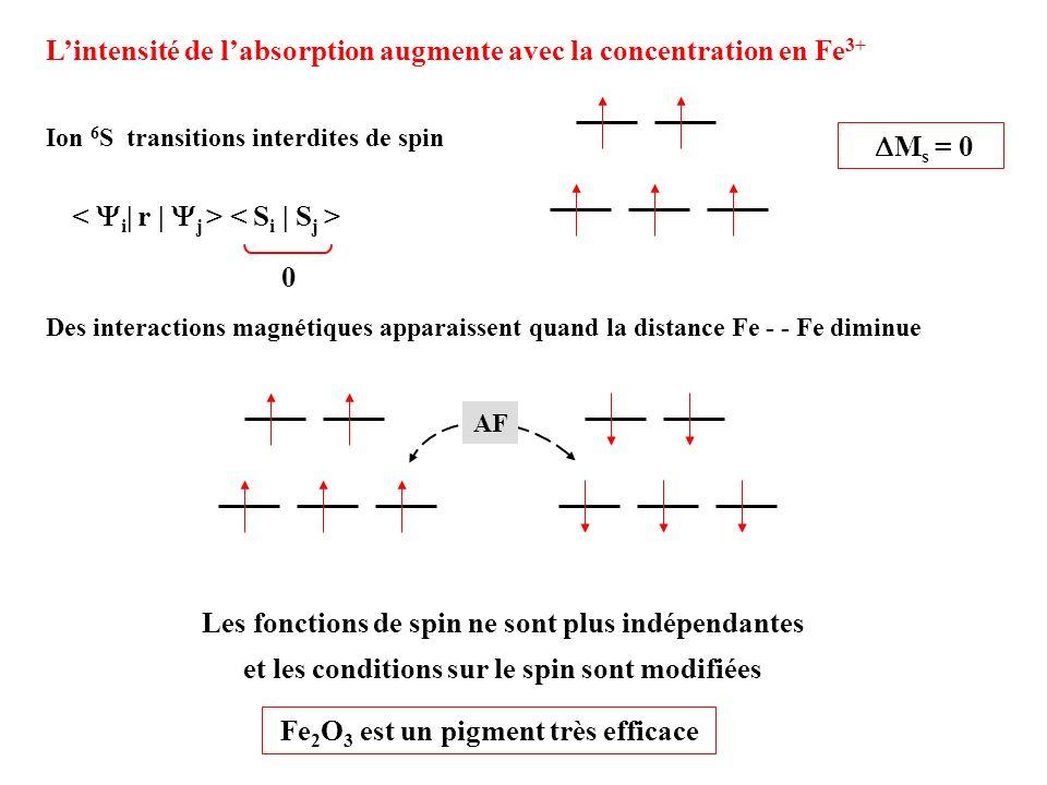 M s = 0 Lintensité de labsorption augmente avec la concentration en Fe 3+ Ion 6 S transitions interdites de spin 0 Des interactions magnétiques appara