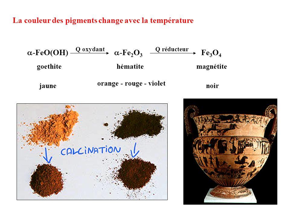 La couleur des pigments change avec la température -FeO(OH) -Fe 2 O 3 Fe 3 O 4 Q oxydantQ réducteur goethitehématitemagnétite jaune orange - rouge - v