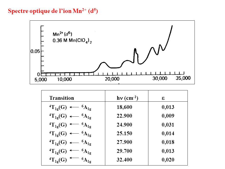 Transition h (cm -1 ) 4 T 1g (G) 6 A 1g 18,6000,013 4 T 1g (G) 6 A 1g 22.9000,009 4 T 1g (G) 6 A 1g 24.9000,031 4 T 1g (G) 6 A 1g 25.1500,014 4 T 1g (
