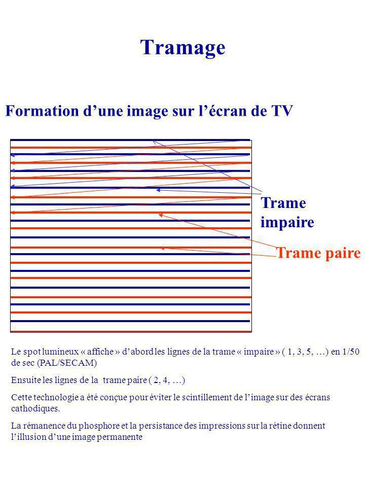 Tramage Formation dune image sur lécran de TV Trame impaire Trame paire Le spot lumineux « affiche » dabord les lignes de la trame « impaire » ( 1, 3,