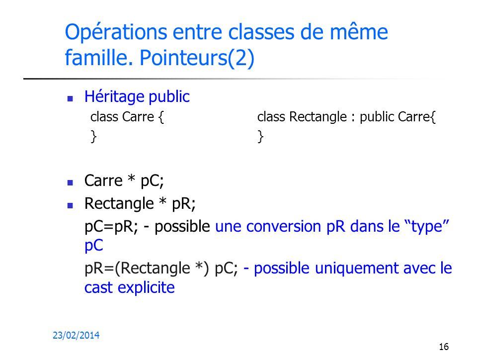 23/02/2014 16 Opérations entre classes de même famille. Pointeurs(2) Héritage public class Carre { class Rectangle : public Carre{ } Carre * pC; Recta