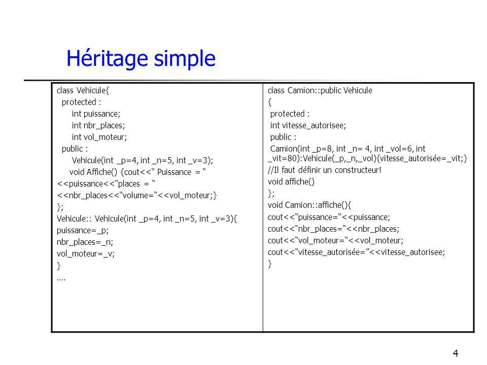 4 Héritage simple class Vehicule{ protected : int puissance; int nbr_places; int vol_moteur; public : Vehicule(int _p=4, int _n=5, int _v=3); void Affiche() {cout<< Puissance = <<puissance<<places = <<nbr_places<<volume=<<vol_moteur;} }; Vehicule:: Vehicule(int _p=4, int _n=5, int _v=3){ puissance=_p; nbr_places=_n; vol_moteur=_v; } ….