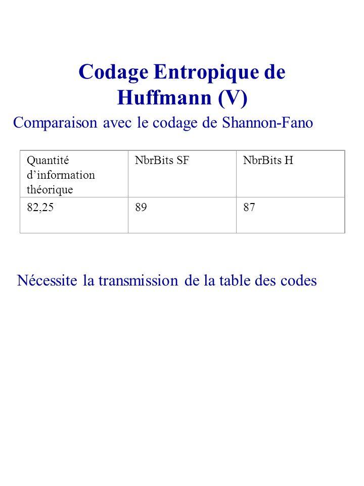 Codage Entropique de Huffmann (V) Comparaison avec le codage de Shannon-Fano Quantité dinformation théorique NbrBits SFNbrBits H 82,258987 Nécessite l