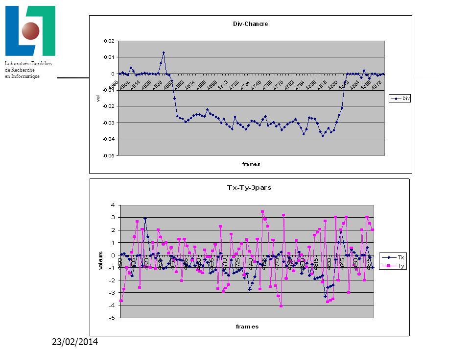 Laboratoire Bordelais de Recherche en Informatique 23/02/2014