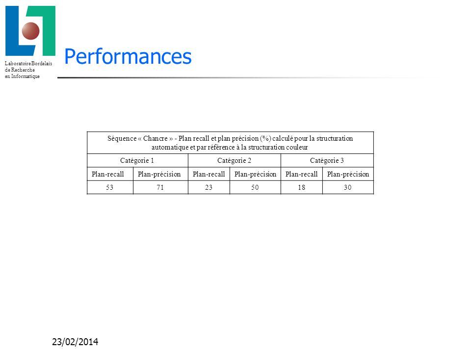 Laboratoire Bordelais de Recherche en Informatique 23/02/2014 Performances Séquence « Chancre » - Plan recall et plan précision (%) calculé pour la structuration automatique et par référence à la structuration couleur Catégorie 1Catégorie 2Catégorie 3 Plan-recallPlan-précisionPlan-recallPlan-précisionPlan-recallPlan-précision 537123501830