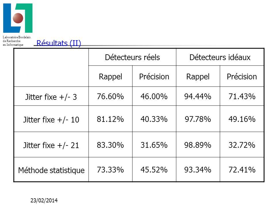Laboratoire Bordelais de Recherche en Informatique 23/02/2014 Résultats (II) Détecteurs réelsDétecteurs idéaux RappelPrécisionRappelPrécision Jitter fixe +/- 3 76.60%46.00%94.44%71.43% Jitter fixe +/- 10 81.12%40.33%97.78%49.16% Jitter fixe +/- 21 83.30%31.65%98.89%32.72% Méthode statistique 73.33%45.52%93.34%72.41%