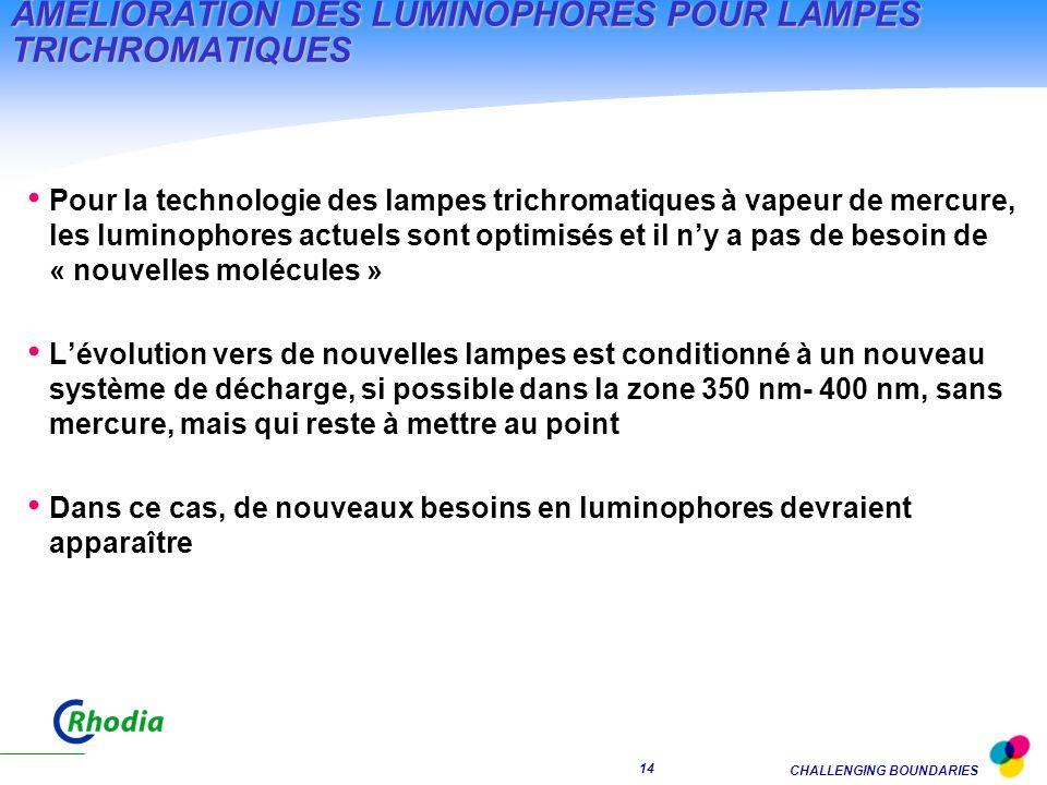 CHALLENGING BOUNDARIES 13 ÂMELIORATION DES LUMINOPHORES POUR LAMPES TRICHROMATIQUES La recherche sur le marché des lampes trichromatiques est guidée par l augmentation de la performance et la diminution du coût : Des luminophores avec une efficacité améliorée pour augmenter la brillance intrinsèque Un meilleur contrôle du revêtement via la morphologie et la distribution des tailles de particules Un plus petit diamètre des tubes, avec une puissance plus importante, induisant des problèmes potentiels de stabilité et d interaction avec la vapeur de mercure