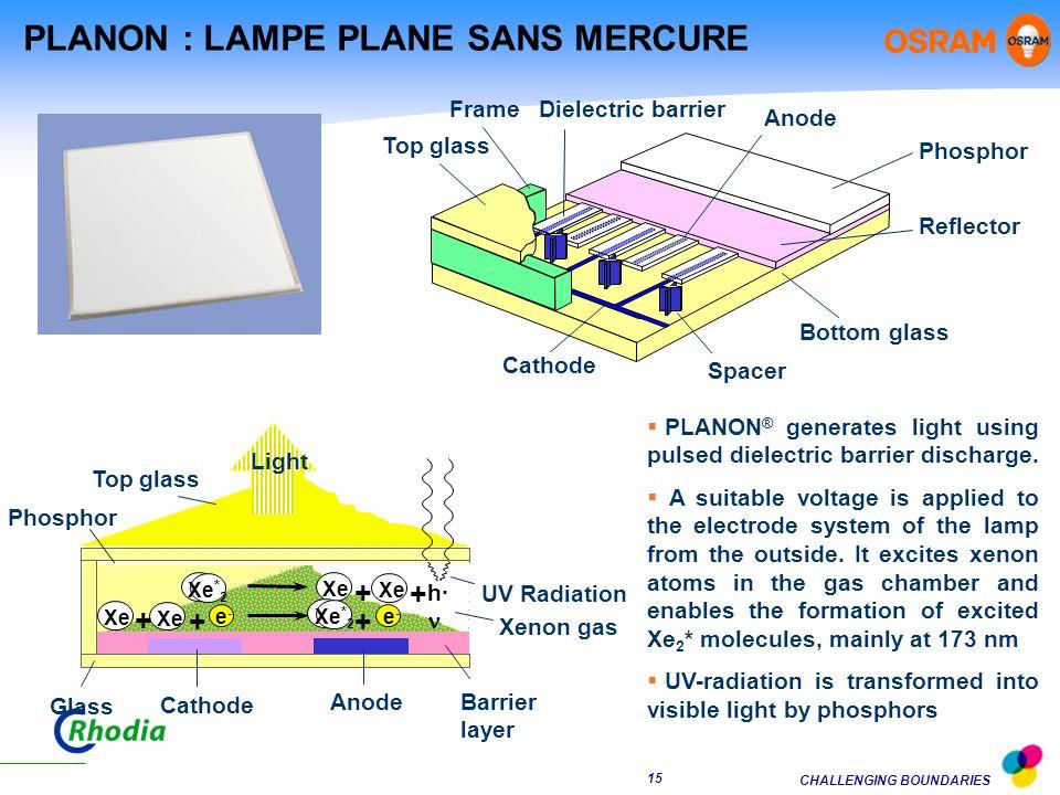 CHALLENGING BOUNDARIES 14 Pour la technologie des lampes trichromatiques à vapeur de mercure, les luminophores actuels sont optimisés et il ny a pas de besoin de « nouvelles molécules » Lévolution vers de nouvelles lampes est conditionné à un nouveau système de décharge, si possible dans la zone 350 nm- 400 nm, sans mercure, mais qui reste à mettre au point Dans ce cas, de nouveaux besoins en luminophores devraient apparaître ÂMELIORATION DES LUMINOPHORES POUR LAMPES TRICHROMATIQUES